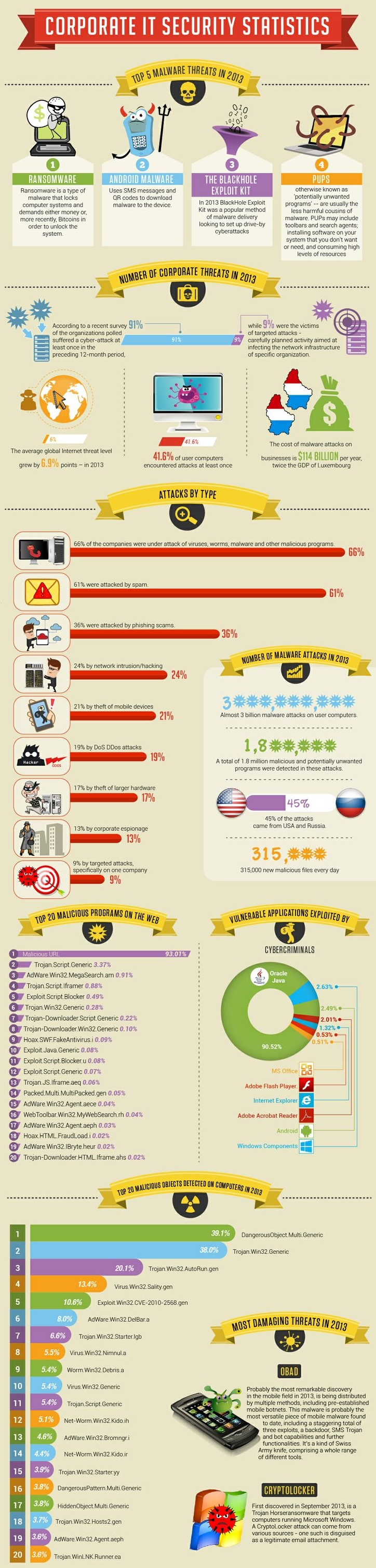 corporate it statistics for security 2013