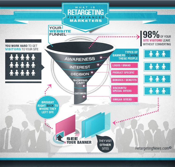 Remarketing helps you generate more leads: Simple process